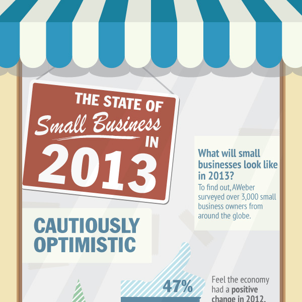 The state of small business marketing in 2013 - Infographic
